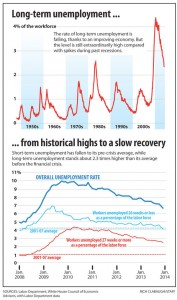 Unemployment graph 177x300 Can long term unemployed find work in improving U.S.economy? There's hope.
