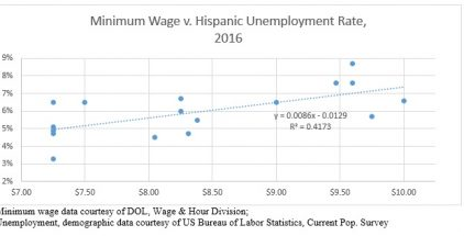 US Bureau of Labor Statistics 2016