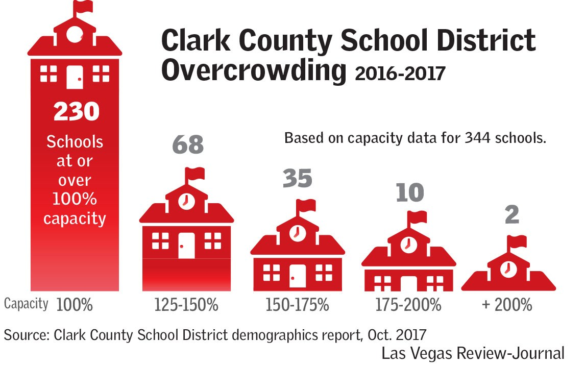 CCSD Overcrowding from 2016-2017 (Las Vegas Review-Journal)